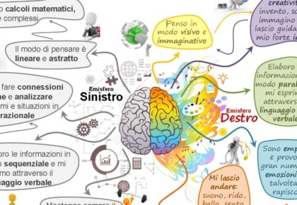 Perché le Mind Map facilitano la vita?